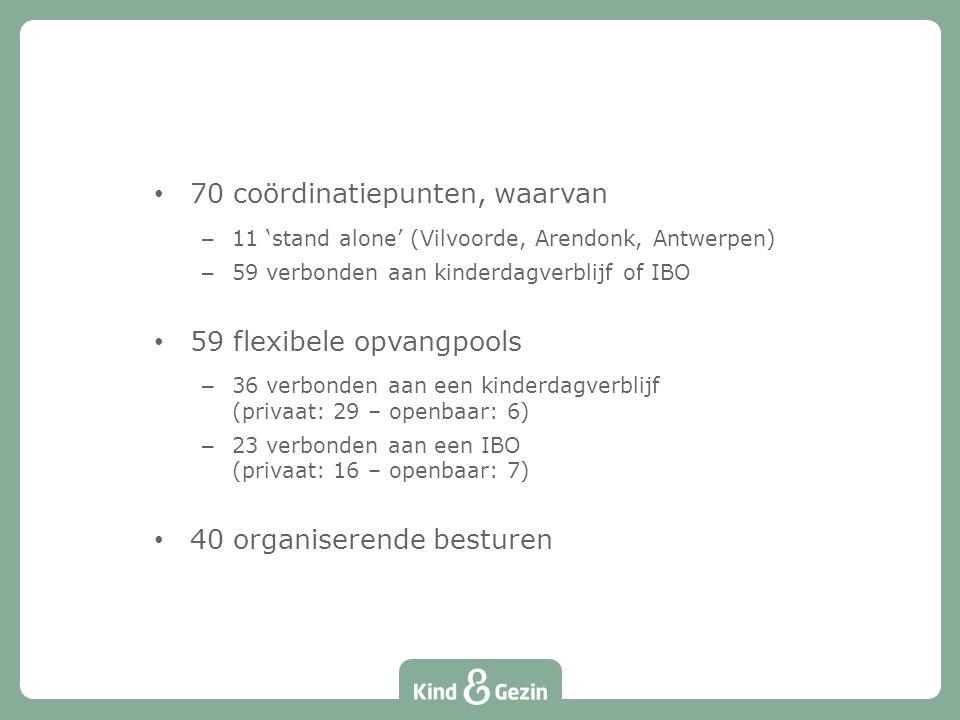 70 coördinatiepunten, waarvan – 11 'stand alone' (Vilvoorde, Arendonk, Antwerpen) – 59 verbonden aan kinderdagverblijf of IBO 59 flexibele opvangpools – 36 verbonden aan een kinderdagverblijf (privaat: 29 – openbaar: 6) – 23 verbonden aan een IBO (privaat: 16 – openbaar: 7) 40 organiserende besturen