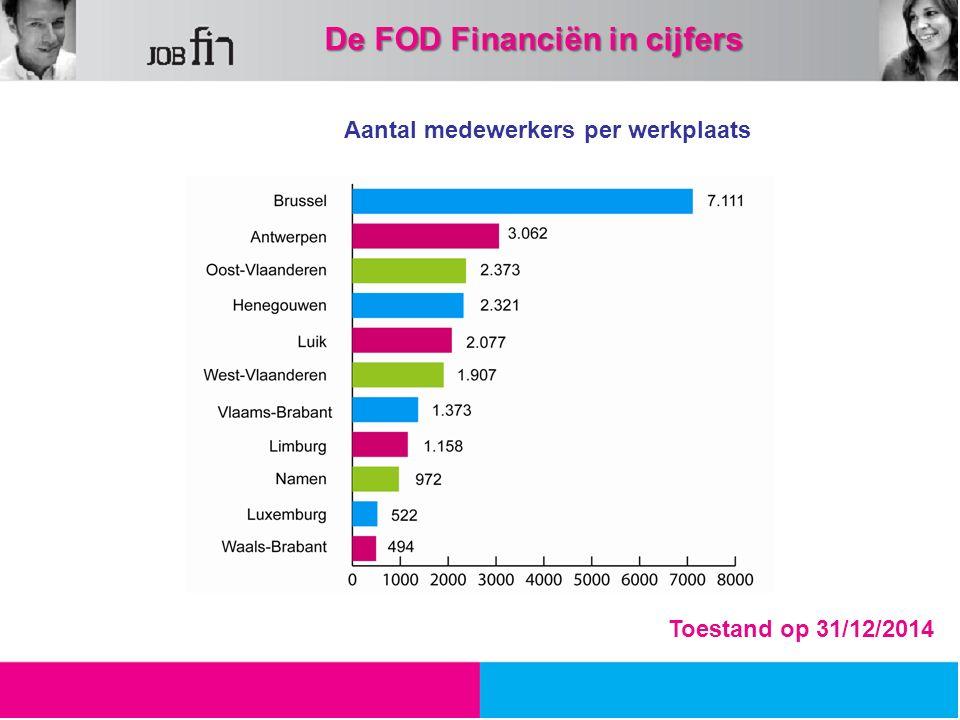 Aantal medewerkers per werkplaats 30,30 % 12,99 % 10,13 % 8,25 % 5,83 % 4,9 % Toestand op 31/12/2014 De FOD Financiën in cijfers