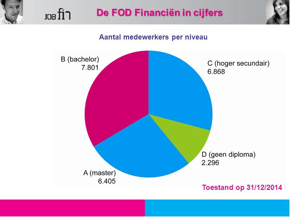 Aantal medewerkers per niveau 31,64 % 30,40 % 27,62 % 10,30 % Toestand op 31/12/2014 De FOD Financiën in cijfers
