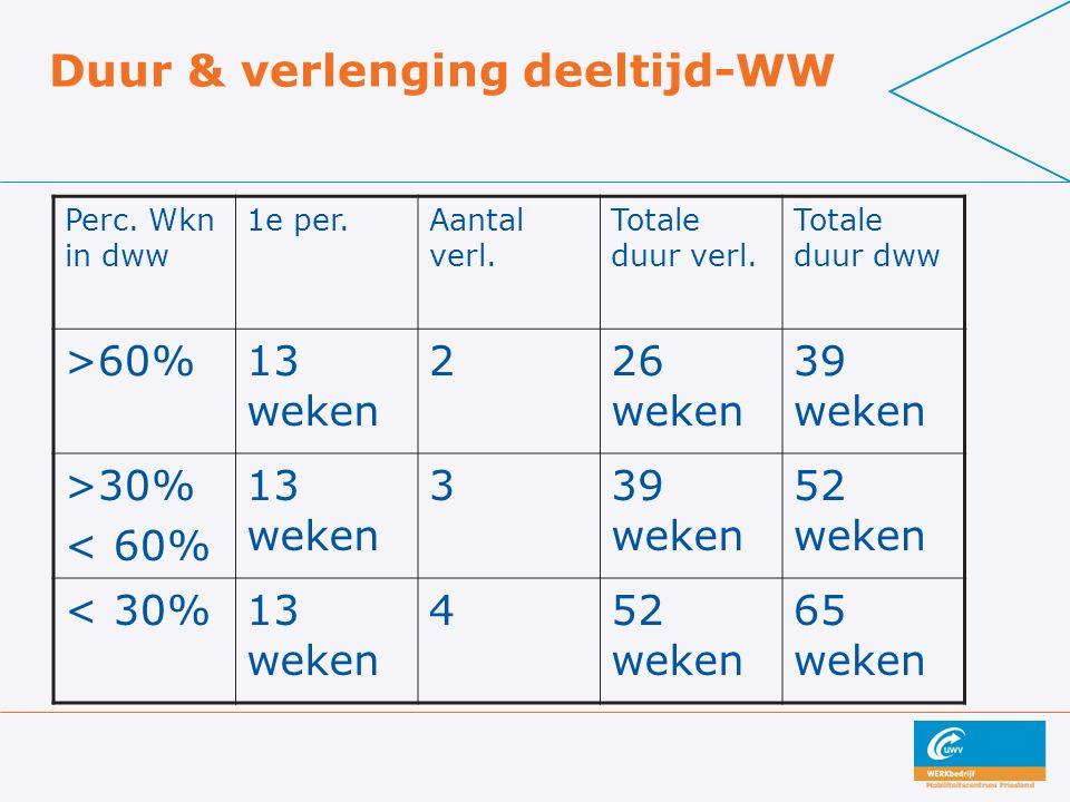 Duur & verlenging deeltijd-WW Perc. Wkn in dww 1e per.Aantal verl.