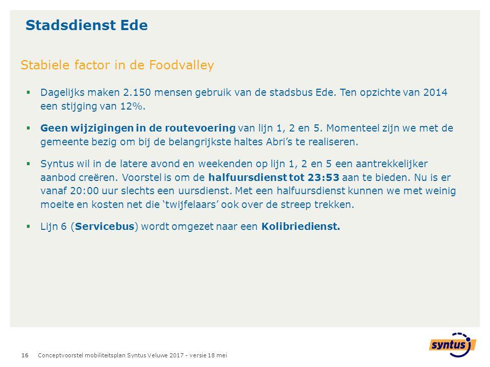16  Dagelijks maken 2.150 mensen gebruik van de stadsbus Ede.