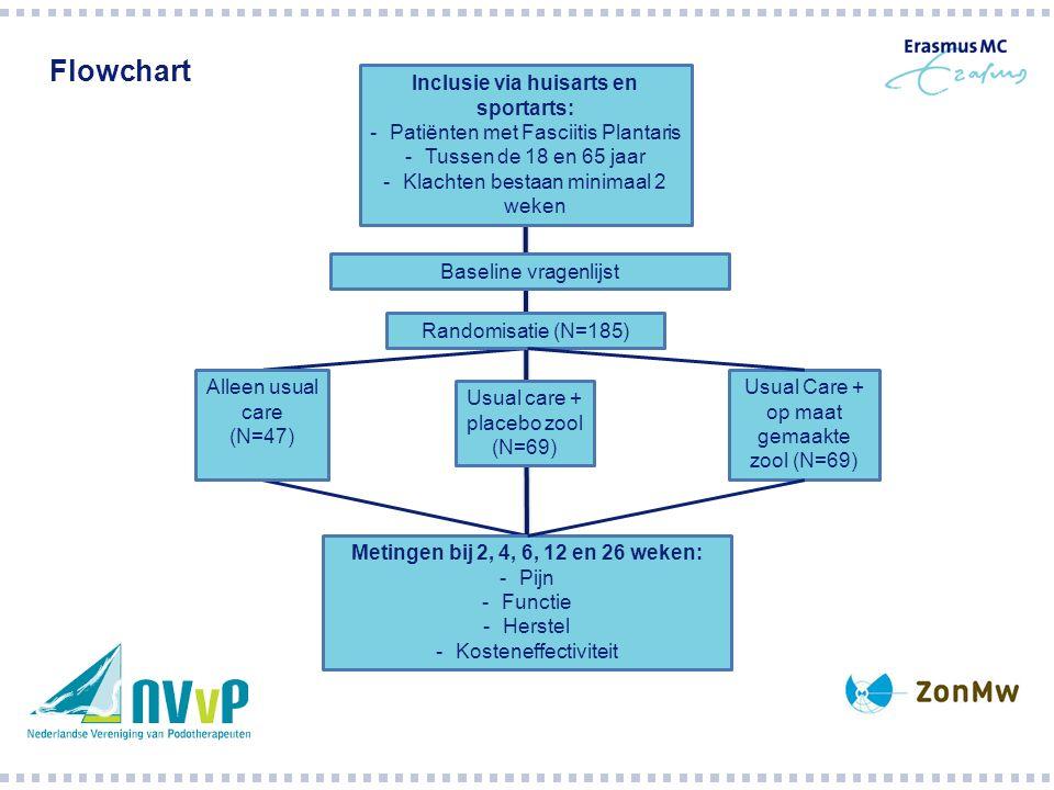 Inclusie via huisarts en sportarts: -Patiënten met Fasciitis Plantaris -Tussen de 18 en 65 jaar -Klachten bestaan minimaal 2 weken Baseline vragenlijst Randomisatie (N=185) Usual care + placebo zool (N=69) Alleen usual care (N=47) Usual Care + op maat gemaakte zool (N=69) Metingen bij 2, 4, 6, 12 en 26 weken: -Pijn -Functie -Herstel -Kosteneffectiviteit Flowchart
