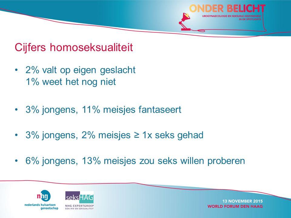 Cijfers homoseksualiteit 2% valt op eigen geslacht 1% weet het nog niet 3% jongens, 11% meisjes fantaseert 3% jongens, 2% meisjes ≥ 1x seks gehad 6% jongens, 13% meisjes zou seks willen proberen