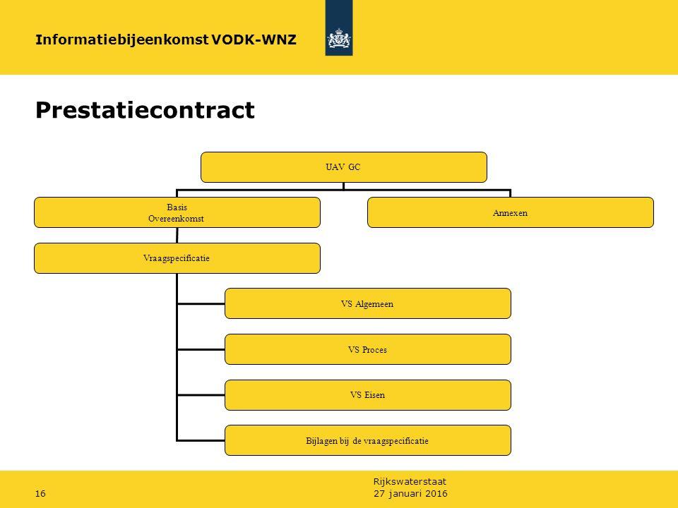 Rijkswaterstaat Prestatiecontract UAV GC Basis Overeenkomst Annexen Vraagspecificatie VS Algemeen VS Proces VS Eisen Bijlagen bij de vraagspecificatie Informatiebijeenkomst VODK-WNZ 27 januari 201616