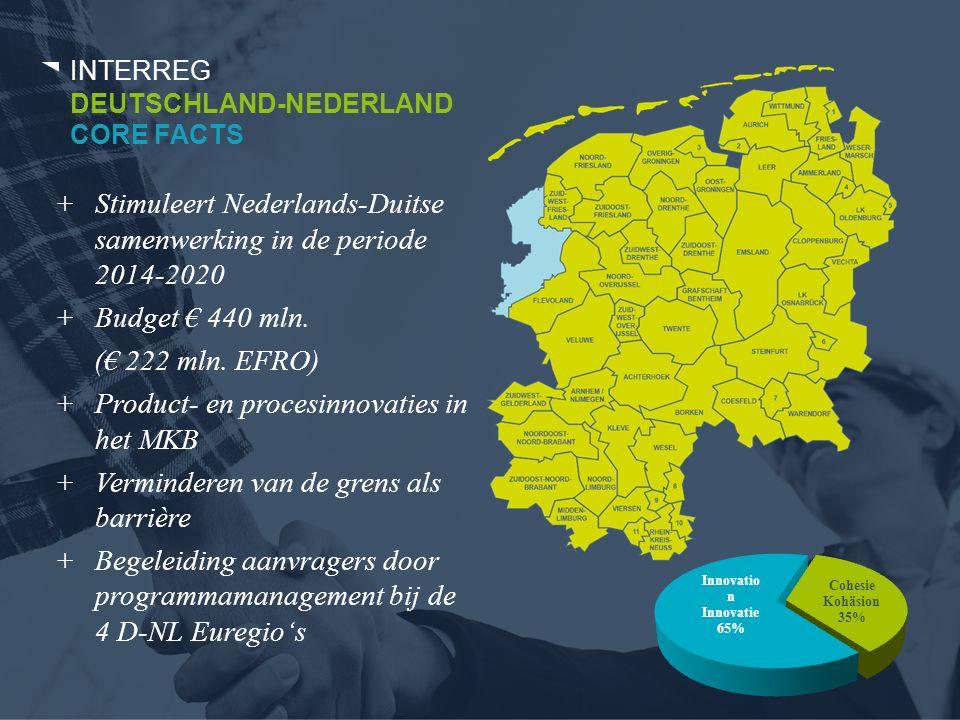 +Stimuleert Nederlands-Duitse samenwerking in de periode 2014-2020 +Budget € 440 mln.