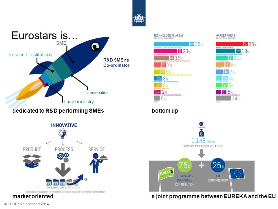 Eurostars is… © EUREKA Secretariat 2014 dedicated to R&D performing SMEsbottom up market orienteda joint programme between EUREKA and the EU R&D SME as Co-ordinator SME Universities Research institutions Large industry