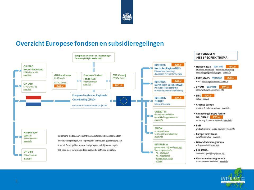 Interreg NSR; een introductie Resultaten eerste call 28 Full Applications ingediend.
