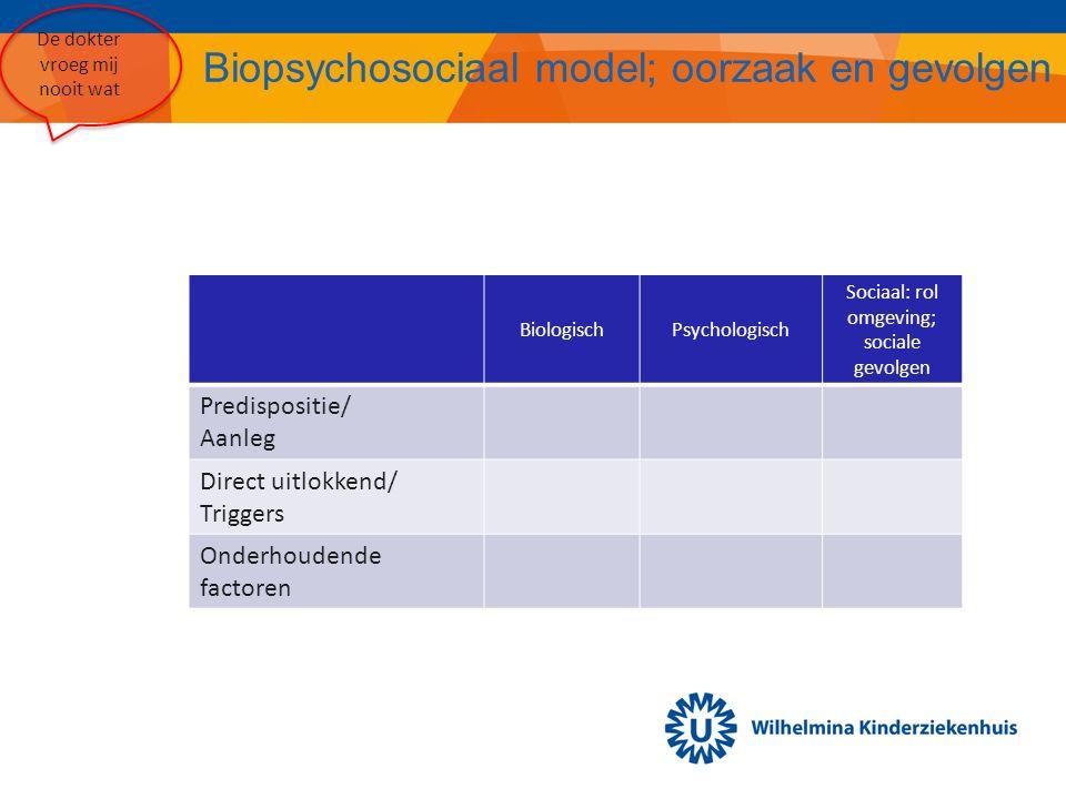 Biopsychosociaal model; oorzaak en gevolgen BiologischPsychologisch Sociaal: rol omgeving; sociale gevolgen Predispositie/ Aanleg Direct uitlokkend/ Triggers Onderhoudende factoren De dokter vroeg mij nooit wat