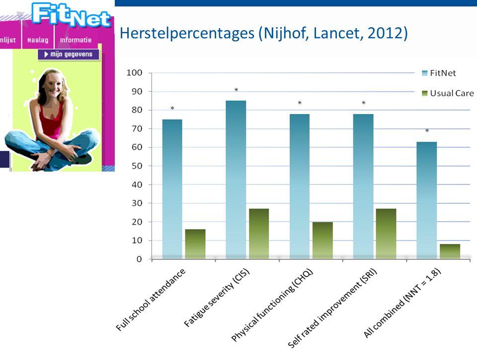 Herstelpercentages (Nijhof, Lancet, 2012)