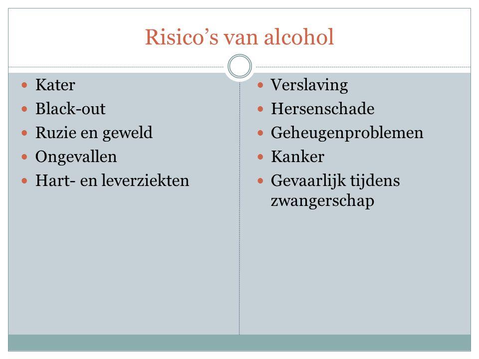 Risico's van alcohol Kater Black-out Ruzie en geweld Ongevallen Hart- en leverziekten Verslaving Hersenschade Geheugenproblemen Kanker Gevaarlijk tijd