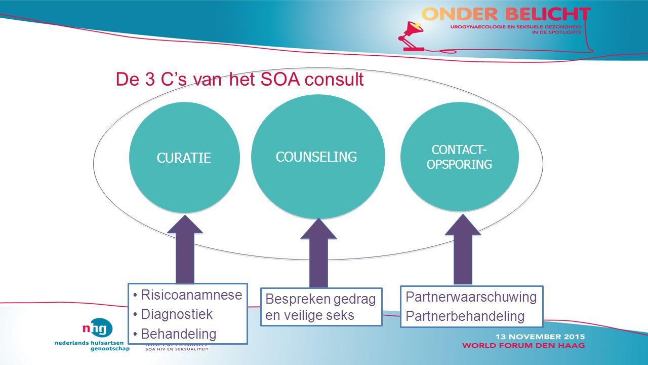 De 3 C's van het SOA consult CURATIE COUNSELING CONTACT- OPSPORING Risicoanamnese Diagnostiek Behandeling Bespreken gedrag en veilige seks Partnerwaarschuwing Partnerbehandeling