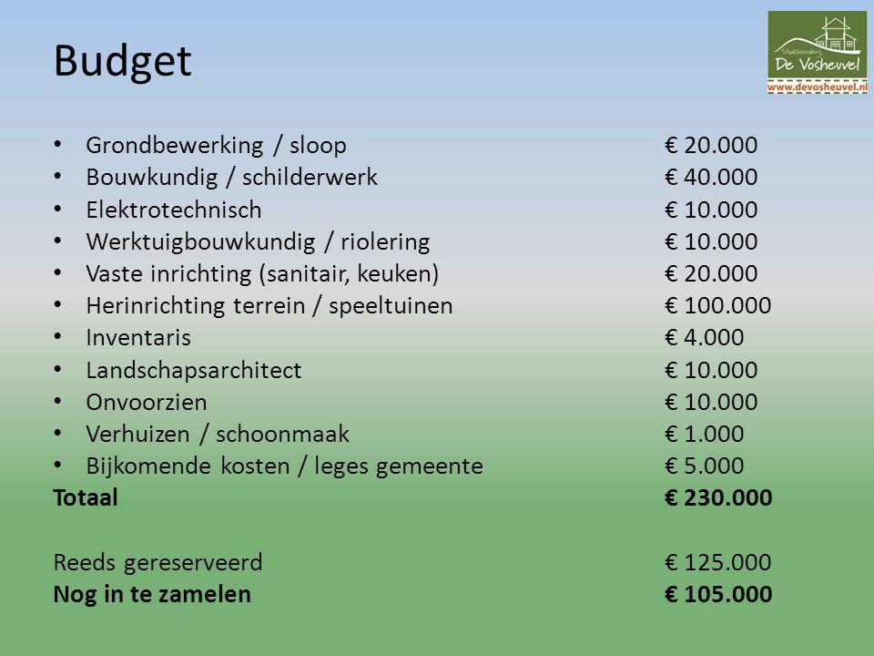 Budget Grondbewerking / sloop€ 20.000 Bouwkundig / schilderwerk€ 40.000 Elektrotechnisch€ 10.000 Werktuigbouwkundig / riolering€ 10.000 Vaste inrichting (sanitair, keuken)€ 20.000 Herinrichting terrein / speeltuinen€ 100.000 Inventaris€ 4.000 Landschapsarchitect€ 10.000 Onvoorzien€ 10.000 Verhuizen / schoonmaak€ 1.000 Bijkomende kosten / leges gemeente€ 5.000 Totaal€ 230.000 Reeds gereserveerd€ 125.000 Nog in te zamelen€ 105.000