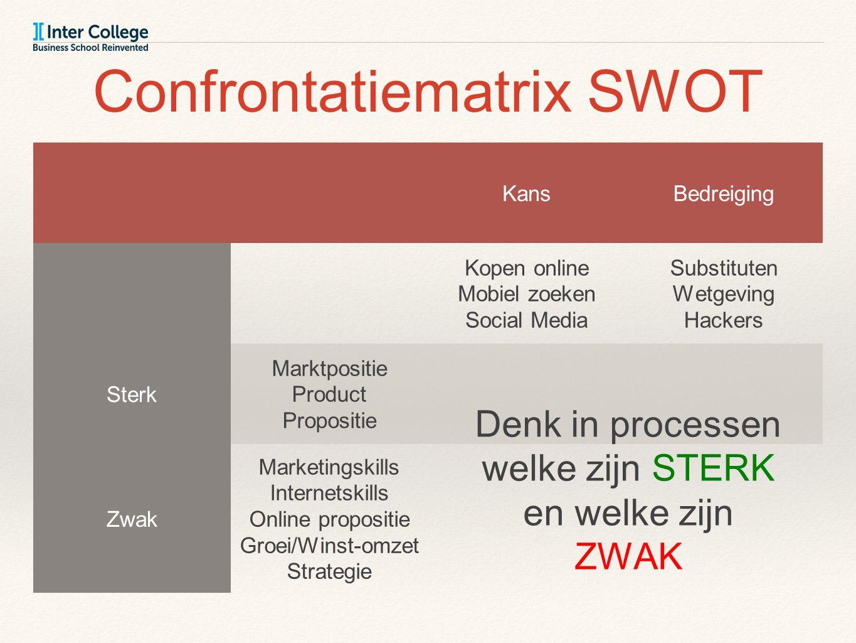 Confrontatiematrix SWOT KansBedreiging Kopen online Mobiel zoeken Social Media Substituten Wetgeving Hackers Sterk Marktpositie Product Propositie Zwa