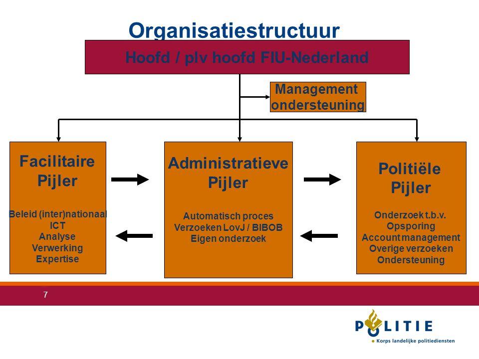 7 Organisatiestructuur Facilitaire Pijler Beleid (inter)nationaal ICT Analyse Verwerking Expertise Politiële Pijler Onderzoek t.b.v.