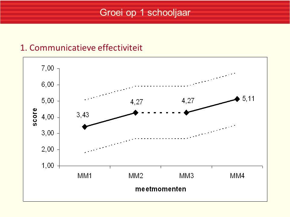 Groei op 1 schooljaar 1. Communicatieve effectiviteit