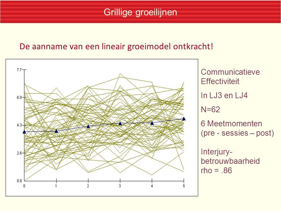 Grillige groeilijnen De aanname van een lineair groeimodel ontkracht! Communicatieve Effectiviteit In LJ3 en LJ4 N=62 6 Meetmomenten (pre - sessies –