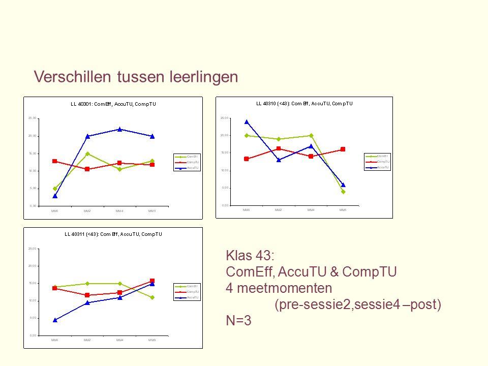 Klas 43: ComEff, AccuTU & CompTU 4 meetmomenten (pre-sessie2,sessie4 –post) N=3 Verschillen tussen leerlingen
