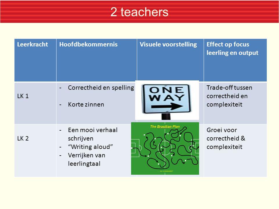 2 teachers LeerkrachtHoofdbekommernisVisuele voorstellingEffect op focus leerling en output LK 1 -Correctheid en spelling -Korte zinnen Trade-off tuss