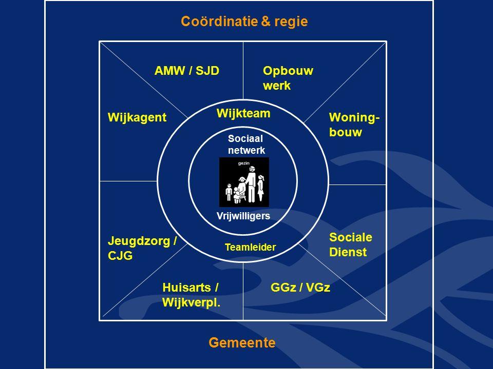 Coördinatie & regie AMW / SJD Wijkagent Opbouw werk Woning- bouw Jeugdzorg / CJG Sociale Dienst Huisarts / Wijkverpl.