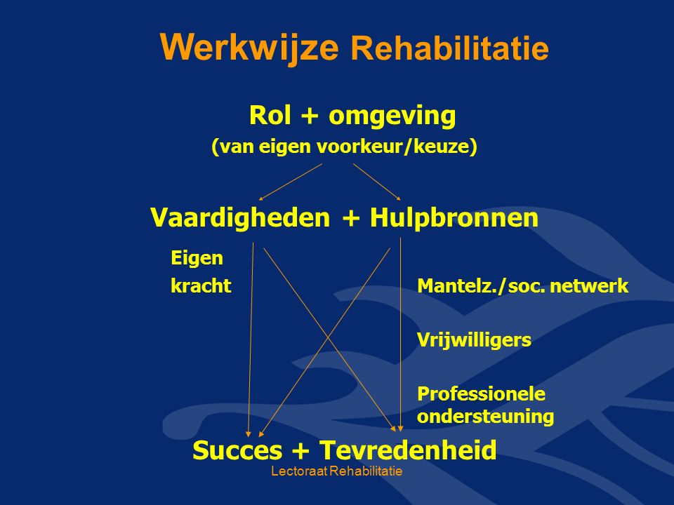 Werkwijze Rehabilitatie Rol + omgeving (van eigen voorkeur/keuze) Vaardigheden + Hulpbronnen Eigen kracht Mantelz./soc.