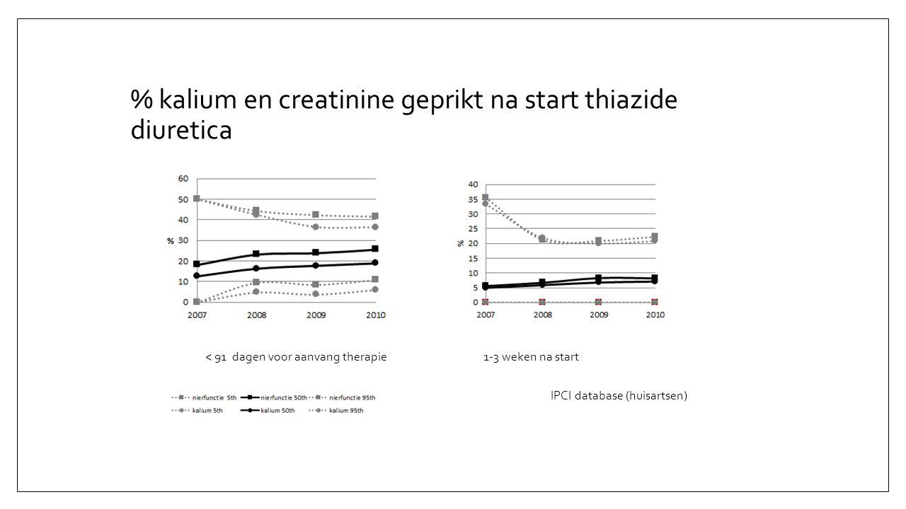% kalium en creatinine geprikt na start thiazide diuretica < 91 dagen voor aanvang therapie1-3 weken na start IPCI database (huisartsen)
