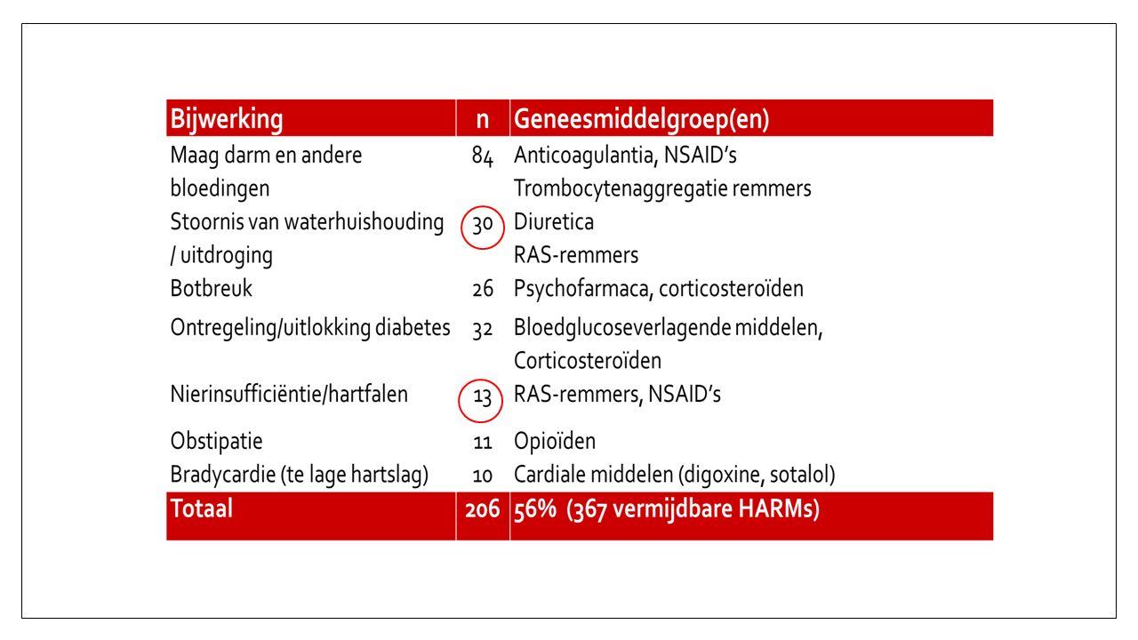 < 91 dagen voor aanvang therapie1-3 weken na start % kalium en creatinine geprikt na start RAS-remmer IPCI database (huisartsen)