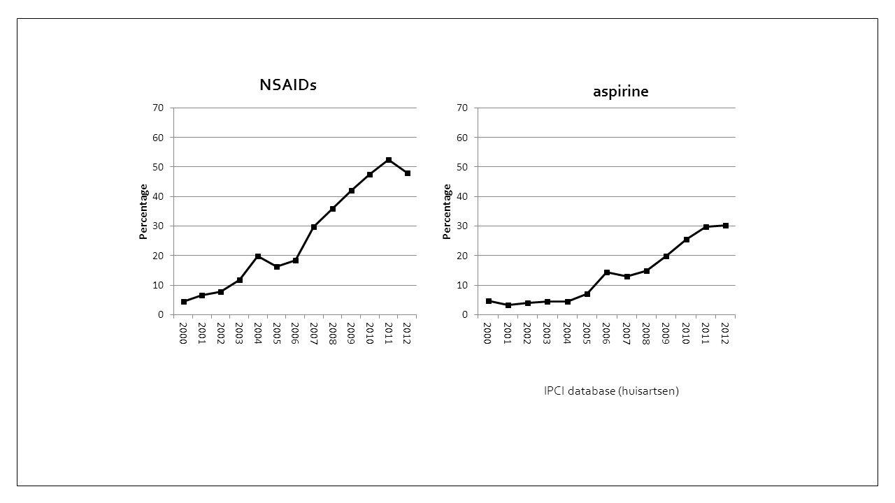 NSAIDs aspirine IPCI database (huisartsen)