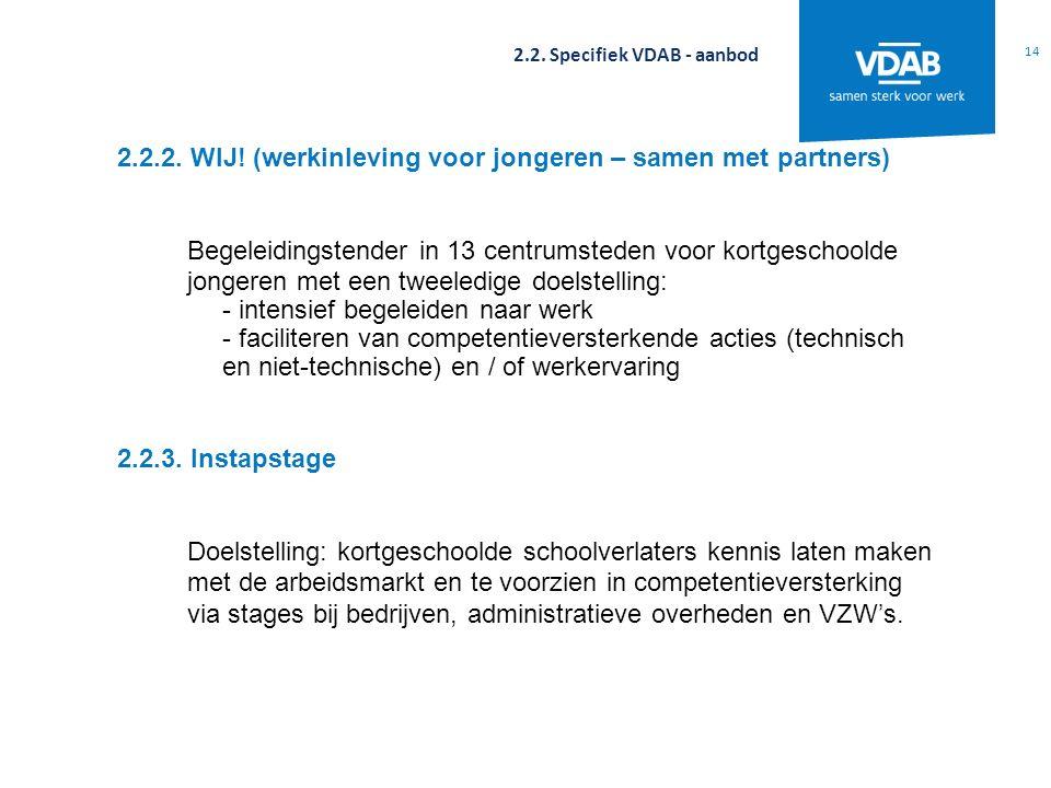 14 2.2. Specifiek VDAB - aanbod 2.2.2. WIJ! (werkinleving voor jongeren – samen met partners) Begeleidingstender in 13 centrumsteden voor kortgeschool