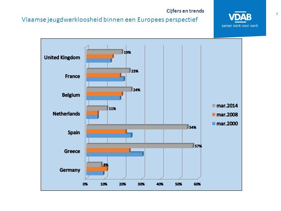 3 Cijfers en trends Vlaamse jeugdwerkloosheid binnen een Europees perspectief