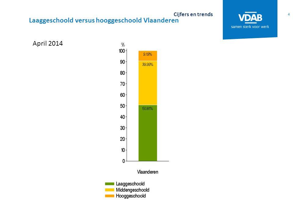 4 Cijfers en trends April 2014 Laaggeschoold versus hooggeschoold Vlaanderen