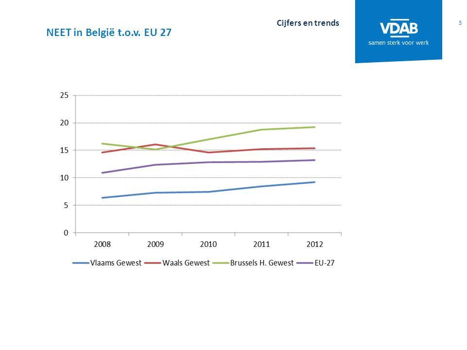 5 Cijfers en trends NEET in België t.o.v. EU 27