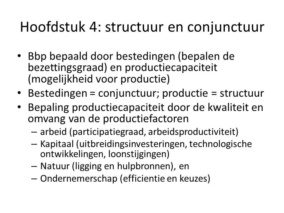 Hoofdstuk 4: structuur en conjunctuur Bbp bepaald door bestedingen (bepalen de bezettingsgraad) en productiecapaciteit (mogelijkheid voor productie) Bestedingen = conjunctuur; productie = structuur Bepaling productiecapaciteit door de kwaliteit en omvang van de productiefactoren – arbeid (participatiegraad, arbeidsproductiviteit) – Kapitaal (uitbreidingsinvesteringen, technologische ontwikkelingen, loonstijgingen) – Natuur (ligging en hulpbronnen), en – Ondernemerschap (efficientie en keuzes)