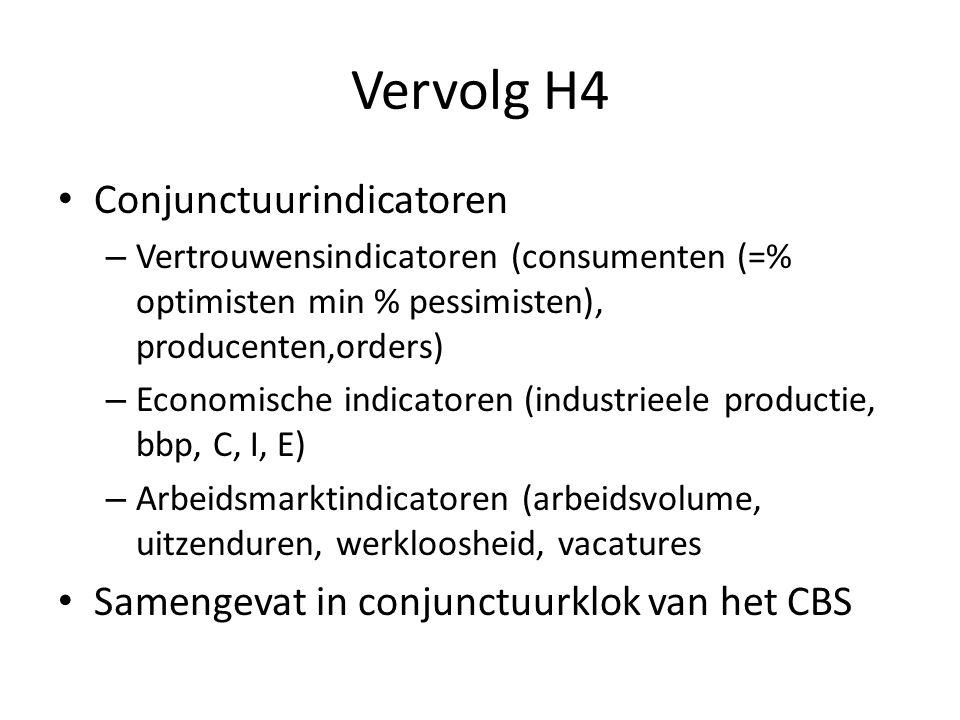 Vervolg H4 Conjunctuurindicatoren – Vertrouwensindicatoren (consumenten (=% optimisten min % pessimisten), producenten,orders) – Economische indicatoren (industrieele productie, bbp, C, I, E) – Arbeidsmarktindicatoren (arbeidsvolume, uitzenduren, werkloosheid, vacatures Samengevat in conjunctuurklok van het CBS
