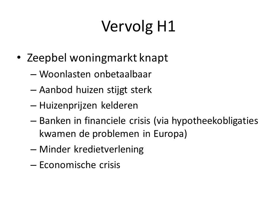 Vervolg H1 Zeepbel woningmarkt knapt – Woonlasten onbetaalbaar – Aanbod huizen stijgt sterk – Huizenprijzen kelderen – Banken in financiele crisis (via hypotheekobligaties kwamen de problemen in Europa) – Minder kredietverlening – Economische crisis