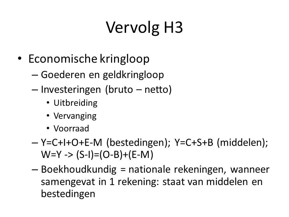 Vervolg H3 Economische kringloop – Goederen en geldkringloop – Investeringen (bruto – netto) Uitbreiding Vervanging Voorraad – Y=C+I+O+E-M (bestedingen); Y=C+S+B (middelen); W=Y -> (S-I)=(O-B)+(E-M) – Boekhoudkundig = nationale rekeningen, wanneer samengevat in 1 rekening: staat van middelen en bestedingen