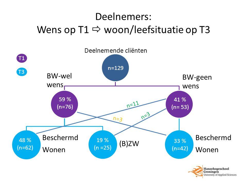 Deelnemers: Wens op T1  woon/leefsituatie op T3 Deelnemende cliënten BW-wel wens Beschermd Wonen (B)ZW BW-geen wens Beschermd Wonen n=129 33 % (n=42) 48 % (n=62) 59 % (n=76) 19 % (n =25) 41 % (n= 53) n=3 n=11 n=3 T1 T3