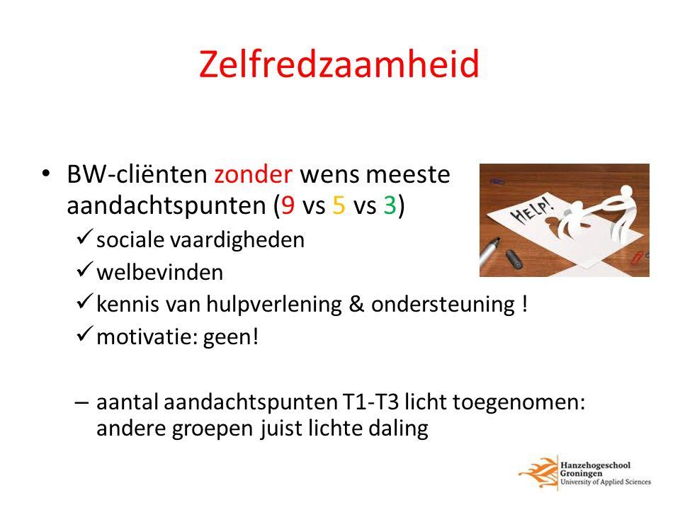 Zelfredzaamheid BW-cliënten zonder wens meeste aandachtspunten (9 vs 5 vs 3) sociale vaardigheden welbevinden kennis van hulpverlening & ondersteuning .