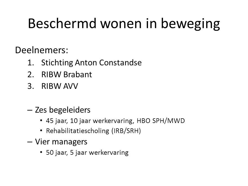 Beschermd wonen in beweging Deelnemers: 1.Stichting Anton Constandse 2.RIBW Brabant 3.RIBW AVV – Zes begeleiders 45 jaar, 10 jaar werkervaring, HBO SPH/MWD Rehabilitatiescholing (IRB/SRH) – Vier managers 50 jaar, 5 jaar werkervaring