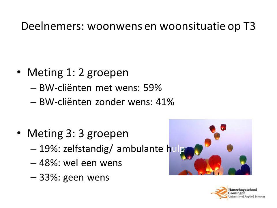 Deelnemers: woonwens en woonsituatie op T3 Meting 1: 2 groepen – BW-cliënten met wens: 59% – BW-cliënten zonder wens: 41% Meting 3: 3 groepen – 19%: zelfstandig/ ambulante hulp – 48%: wel een wens – 33%: geen wens