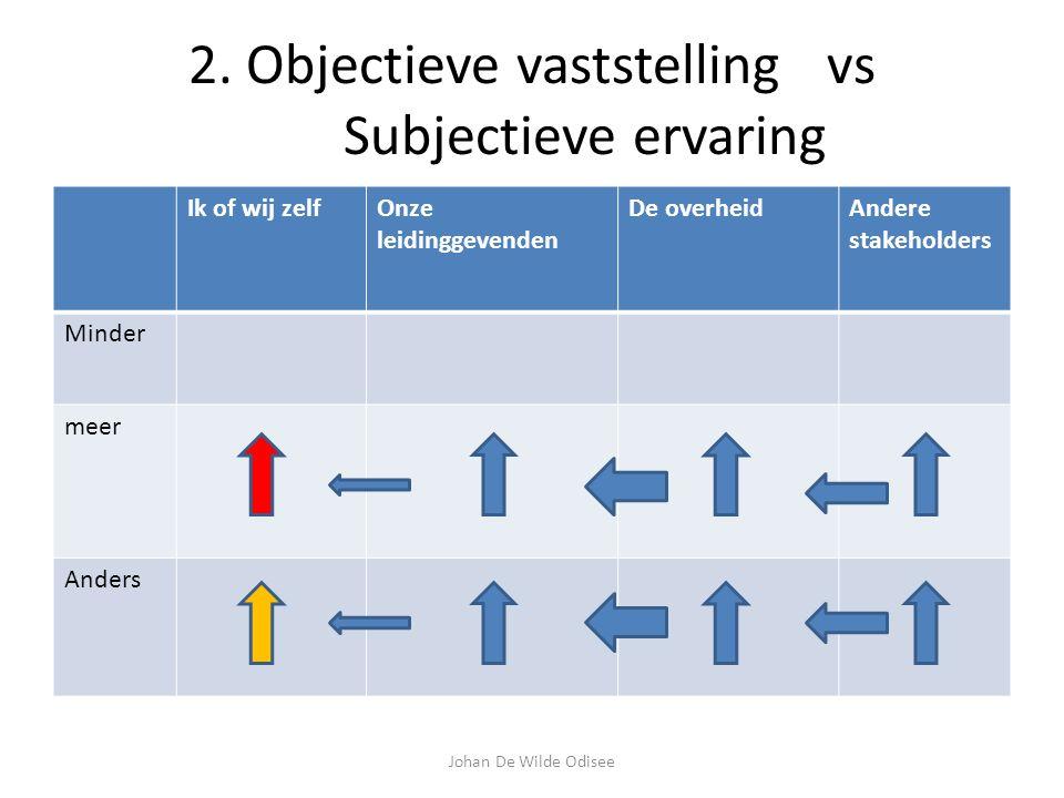2. Objectieve vaststellingvs Subjectieve ervaring Ik of wij zelfOnze leidinggevenden De overheidAndere stakeholders Minder meer Anders Johan De Wilde