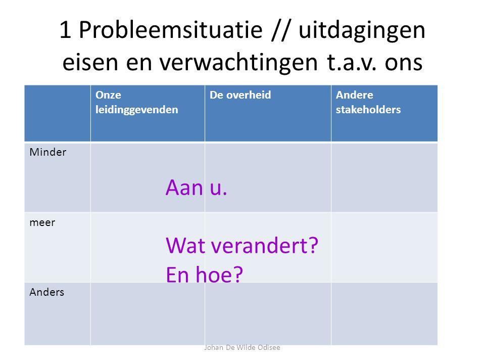 1 Probleemsituatie // uitdagingen eisen en verwachtingen t.a.v.