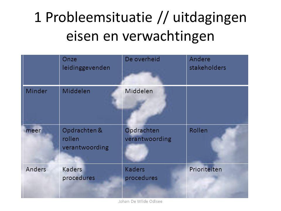 1 Probleemsituatie // uitdagingen Hoe evolueren de eisen en verwachtingen ten aanzien van mijn opleiding.