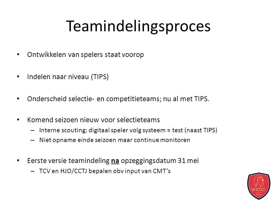 Teamindelingsproces Ontwikkelen van spelers staat voorop Indelen naar niveau (TIPS) Onderscheid selectie- en competitieteams; nu al met TIPS.