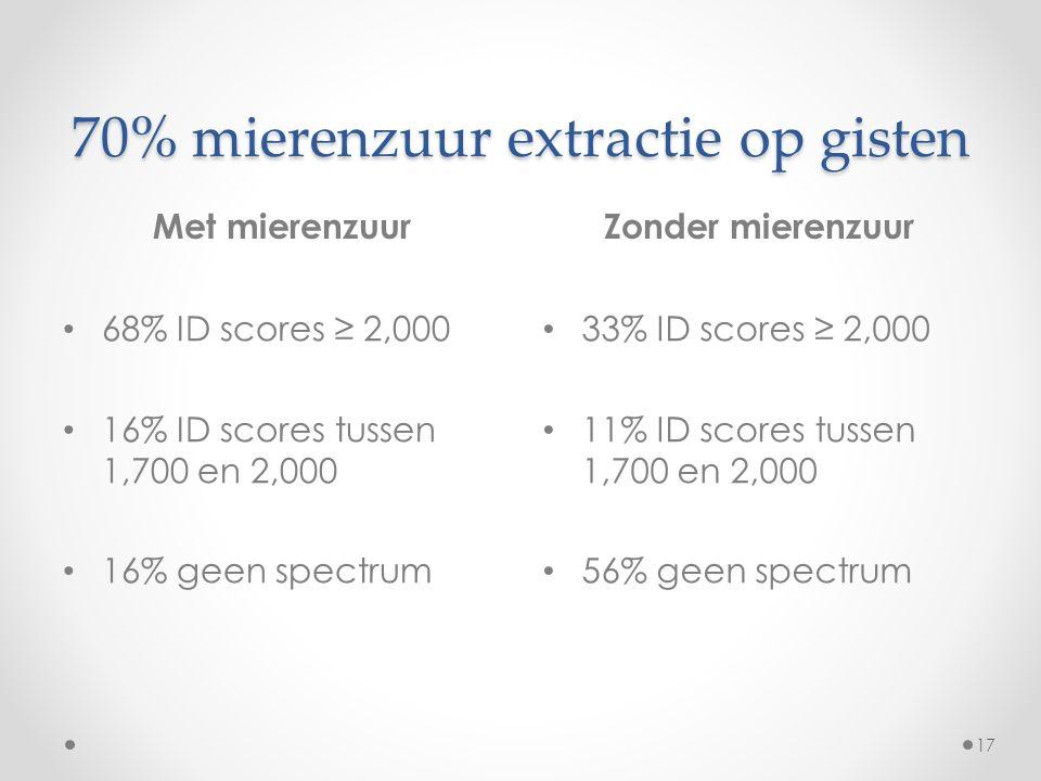 70% mierenzuur extractie op gisten Met mierenzuurZonder mierenzuur 17 68% ID scores ≥ 2,000 16% ID scores tussen 1,700 en 2,000 16% geen spectrum 33% ID scores ≥ 2,000 11% ID scores tussen 1,700 en 2,000 56% geen spectrum