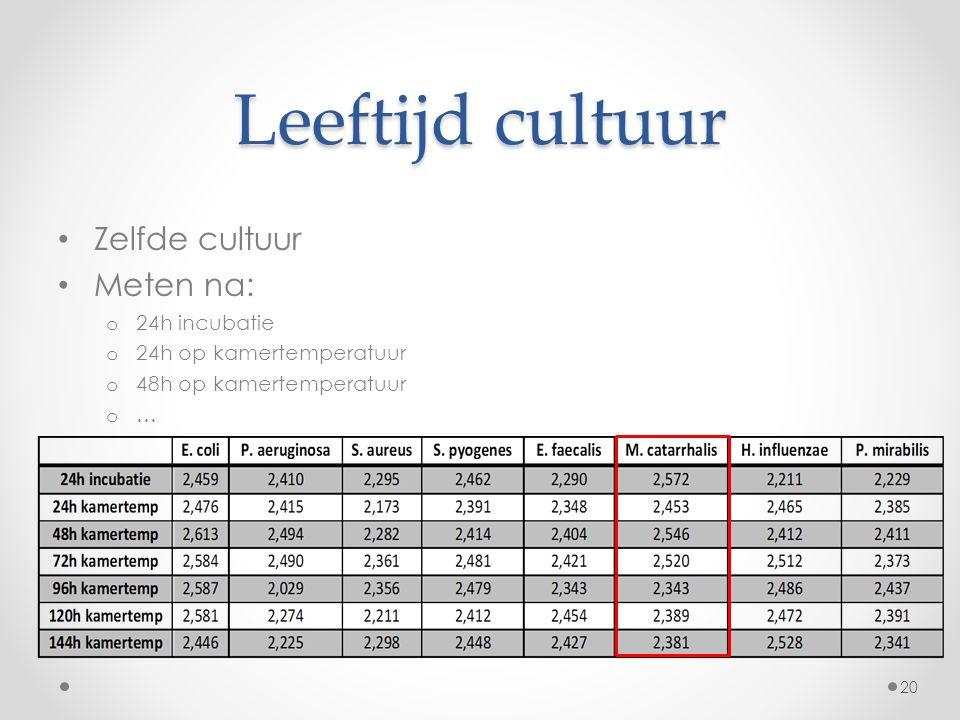 Leeftijd cultuur Zelfde cultuur Meten na: o 24h incubatie o 24h op kamertemperatuur o 48h op kamertemperatuur o … 20