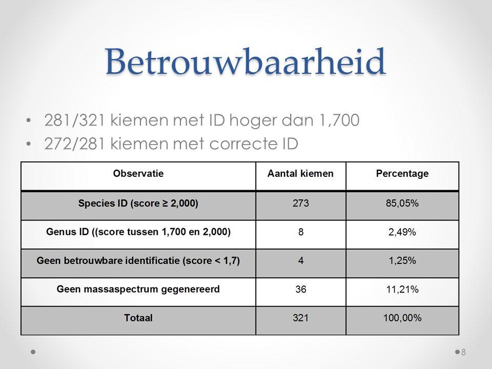 Betrouwbaarheid 281/321 kiemen met ID hoger dan 1,700 272/281 kiemen met correcte ID 8