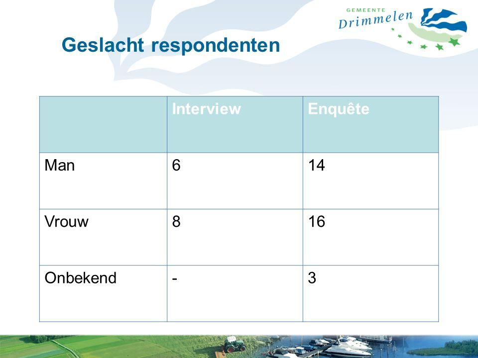 Geslacht respondenten InterviewEnquête Man614 Vrouw816 Onbekend-3