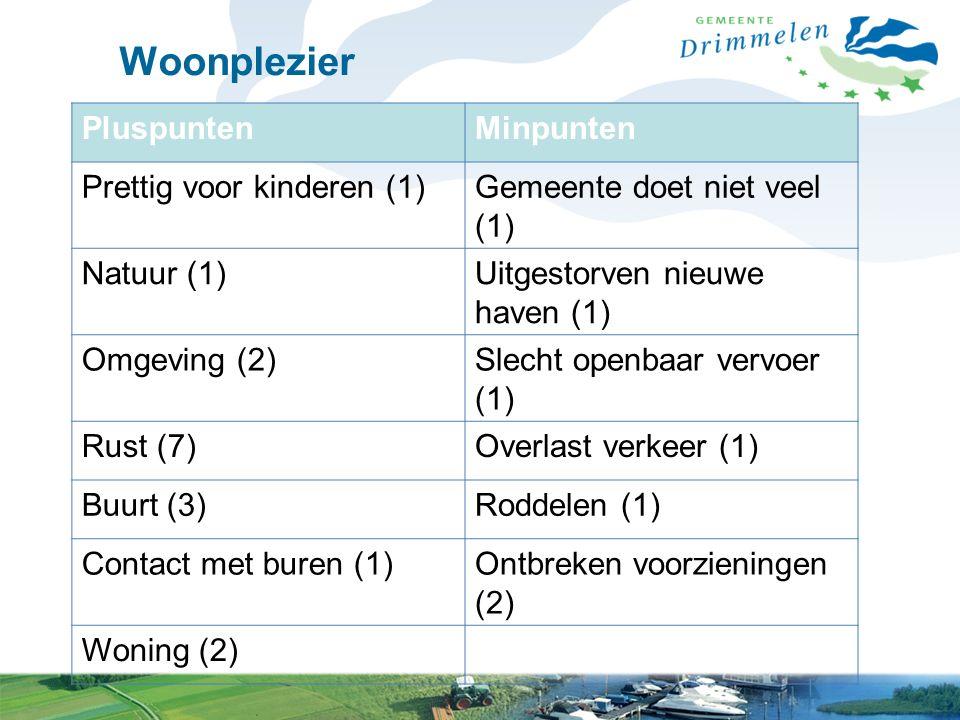 Woonplezier PluspuntenMinpunten Prettig voor kinderen (1)Gemeente doet niet veel (1) Natuur (1)Uitgestorven nieuwe haven (1) Omgeving (2)Slecht openbaar vervoer (1) Rust (7)Overlast verkeer (1) Buurt (3)Roddelen (1) Contact met buren (1)Ontbreken voorzieningen (2) Woning (2)
