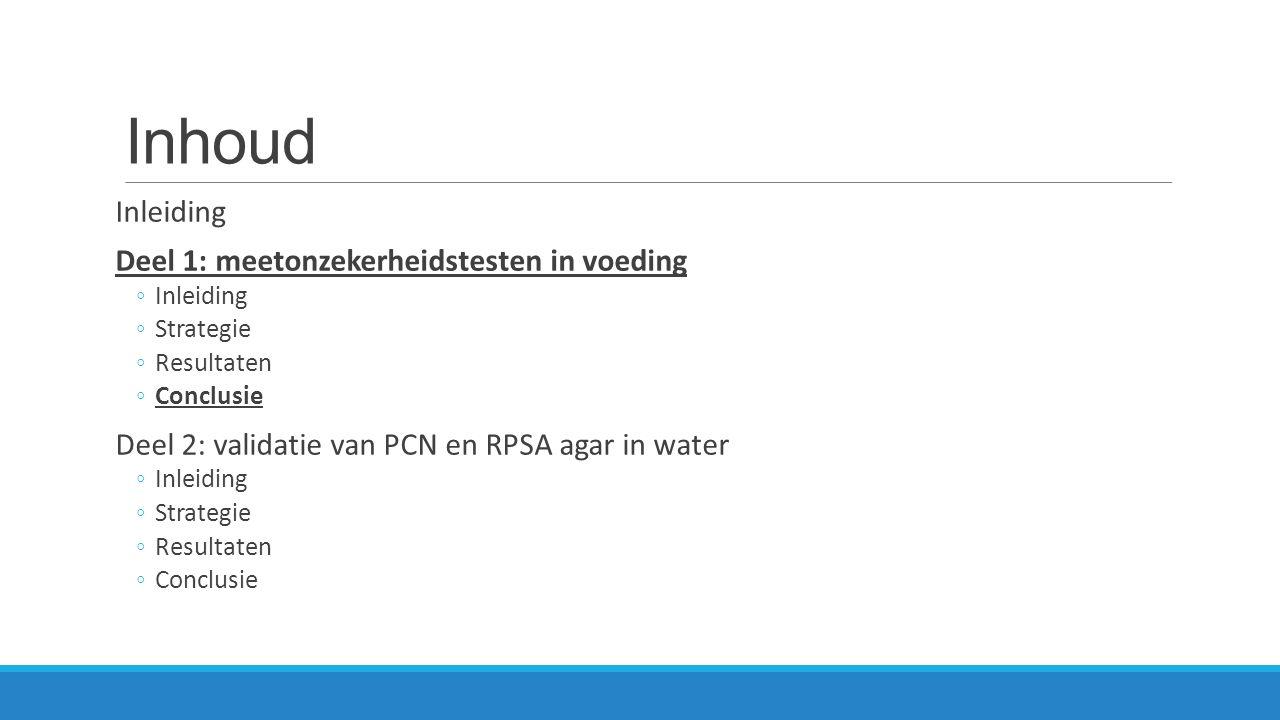 Inhoud Inleiding Deel 1: meetonzekerheidstesten in voeding ◦Inleiding ◦Strategie ◦Resultaten ◦Conclusie Deel 2: validatie van PCN en RPSA agar in water ◦Inleiding ◦Strategie ◦Resultaten ◦Conclusie