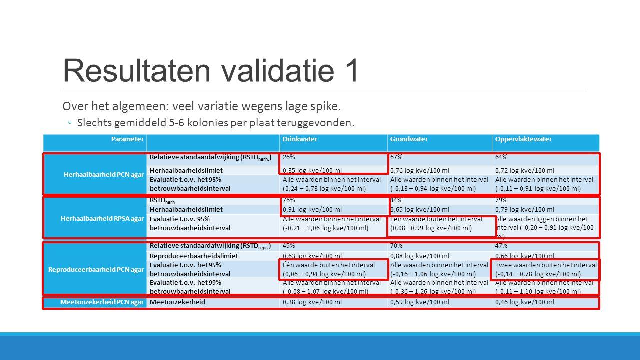Resultaten validatie 1 Over het algemeen: veel variatie wegens lage spike.